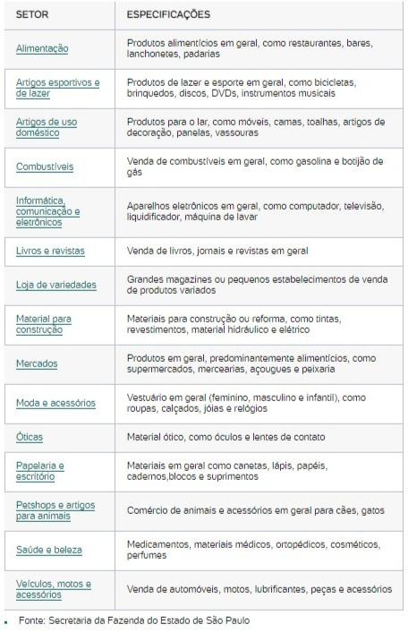 Nota Fiscal Paulista - Produtos que geram saldo