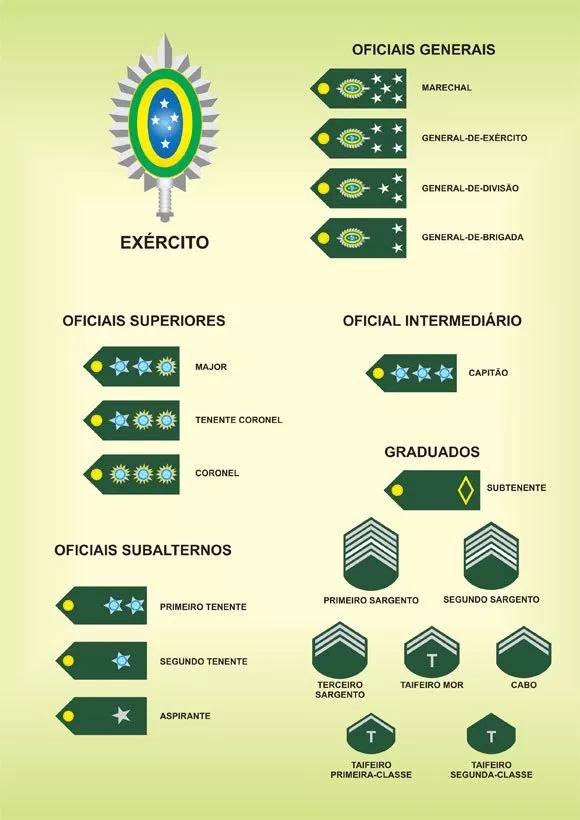 Patentes do Exército